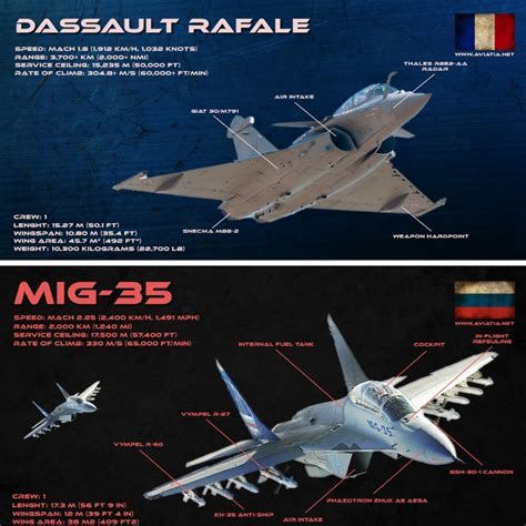 Dassault Rafale Vs Mig-35