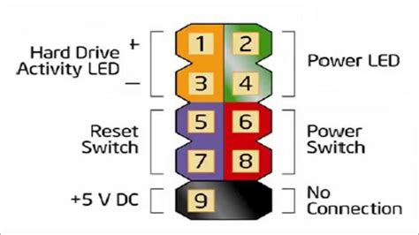 pc case lighting guide parts of the motherboard explained thinglink