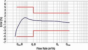 Pipe Pressure Loss Chart 1800 Series Water Meter From Istec Corporation The Flow