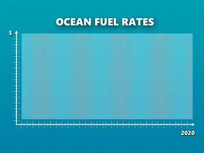 International Rates Ocean Maritime Organization Fuel Vehicle