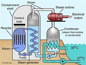 Steam Nuclear Power Plant Diagram, Steam, Free Engine ...