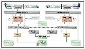 Tier 3 Data Center Diagram