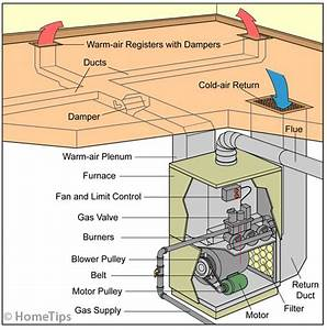 How A Gas Furnace Works
