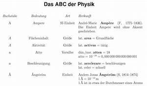 Chemie Dichte Berechnen : archimedisches prinzip der auftrieb ~ Themetempest.com Abrechnung