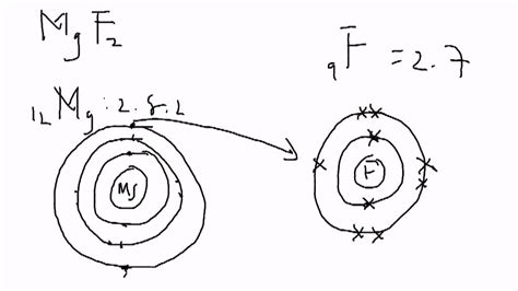Lewis Dot Diagram For Sodium Fluoride