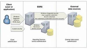 Understanding Sql Server Reporting Services Authentication