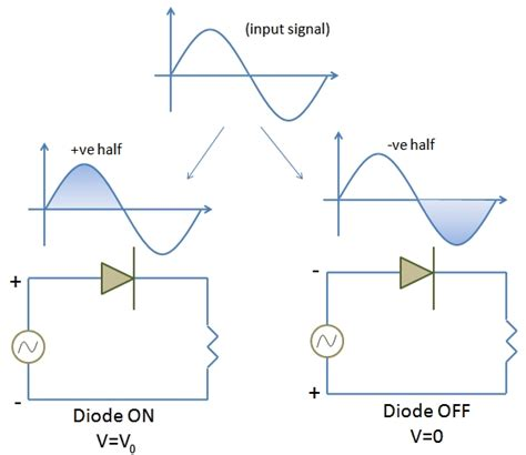 Semiconductor Devices The Half Wave Rectifier Durofy