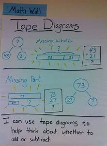 This Anchor Chart Shows How Tape Diagrams Can Help