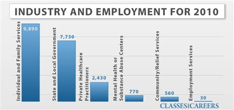 Marriage And Family Therapist Salary by Clearly Opportunities Are Greatest In The Traditional