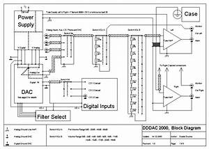 Block Diagram  The Overall Overview How This Dac    Line