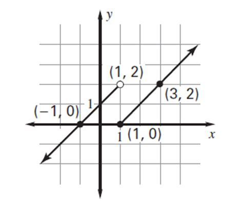 piecewise function graphing piecewise functions math