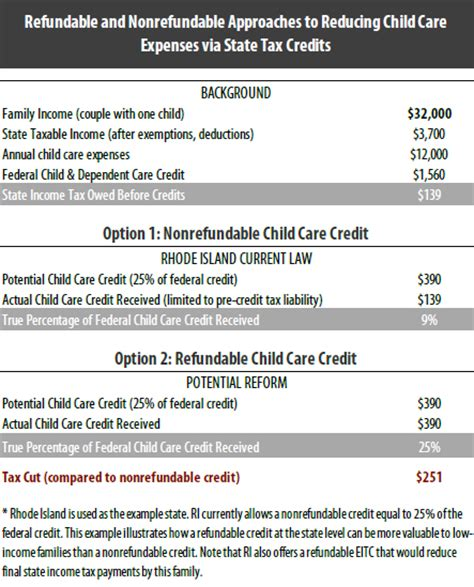 reducing the cost of child care through state tax codes in 805 | childcarecredit917