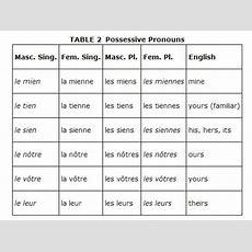 Possession, Possessive Pronouns