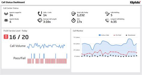 real time performance call center dashboard examples