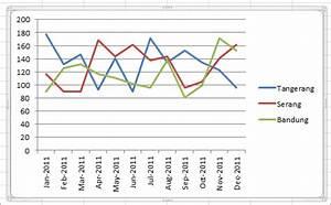 Cara Membuat Diagram Garis Atau Line Chart Pada Excel