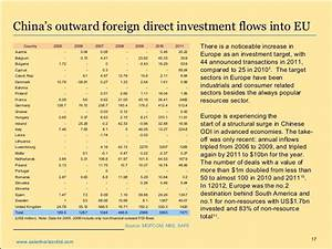 China outbound Investment