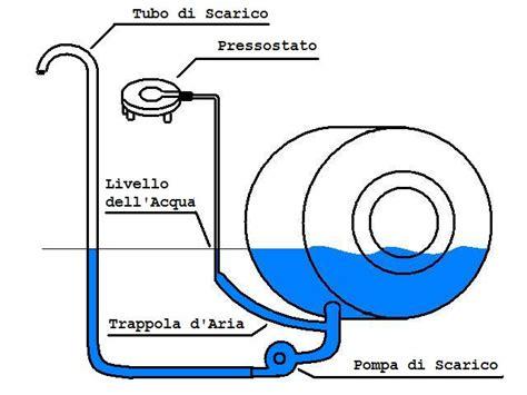 schema elettrico lavatrice ariston schema funzionale lavastoviglie agg lavasciuga non si