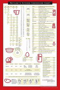 Kitchen Conversion Chart Magnetic Replace Your