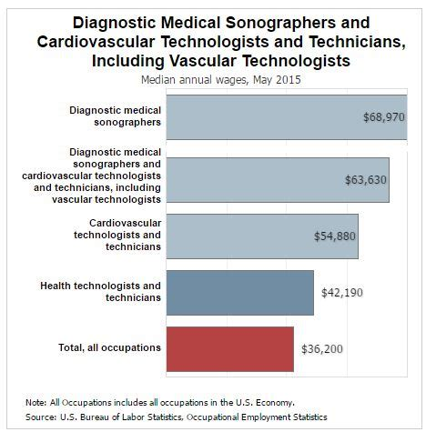 Sonographer Salary Range by Is Diagnostic Sonography A Career
