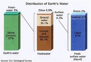A Relatively Clean Water Source, Groundwater is Found ...