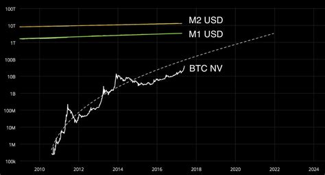 Btc is well into overbought territory and has been for most of 2018. The state of crypto-markets Q4, 2017