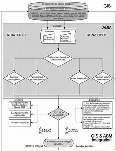 Flowchart For Integration Of Geographical Information