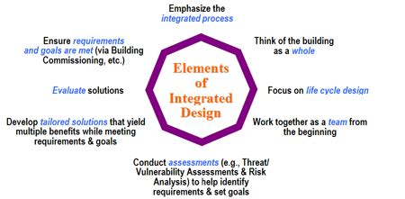 engage  integrated design process wbdg  building