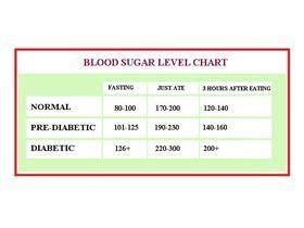 healthy bloodsugarlevels   diabetics  diabetics