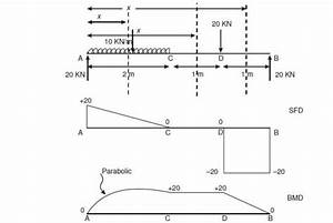 Vedupro  Shear Force And Bending Moment Diagram  Shear