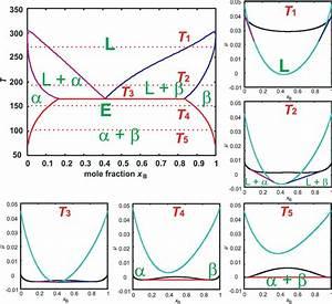 Eutectic Phase Diagrams