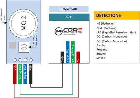 Gas Detection Sensor With Arduino Core