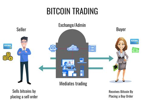 Over $260 million of venture capital. How to Start a Bitcoin Exchange Business | Build Your Own Bitcoin Exchange | Start Your Own ...