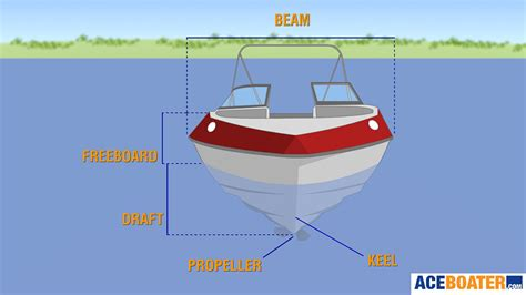 Boat Engine Definition by Parts Of A Boat Bow Starboard Port Draft