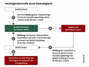Bafög Anspruch Berechnen : verm genskontrolle durch datenabgleich studis online ~ Themetempest.com Abrechnung