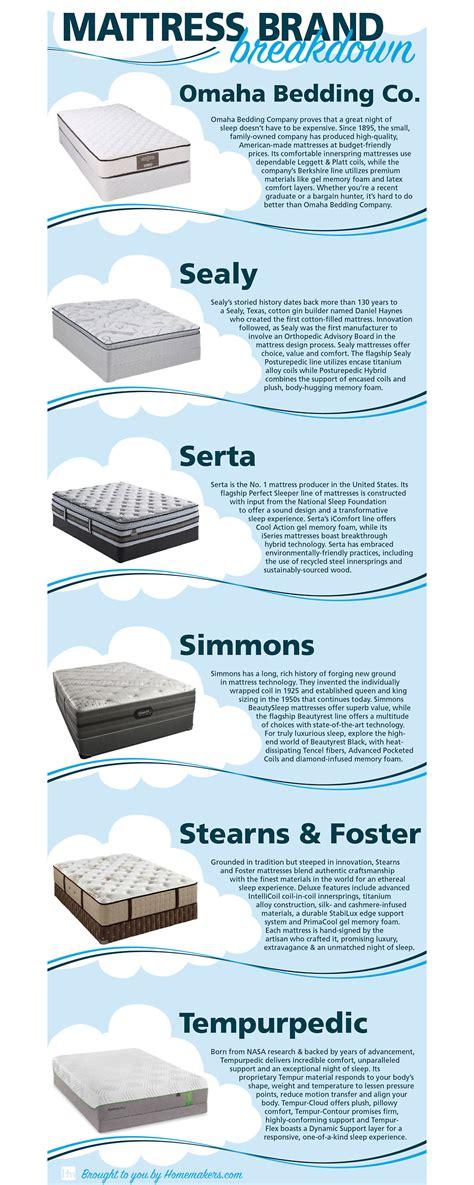 what is the best mattress brand mattress brands homemakers