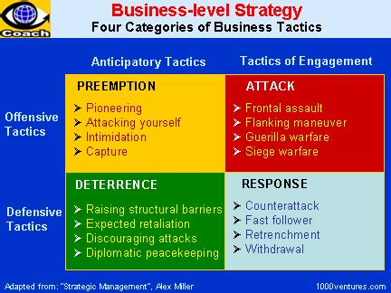 business strategy business strategies how to beat your competition