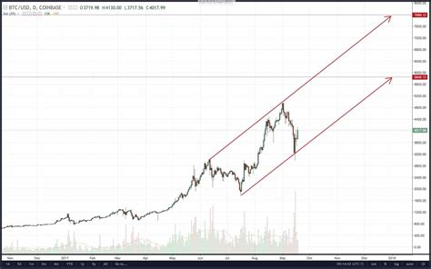 Bitcoin is interchangeable on the web between two people without. Bitcoin Prediction In India | Earn Bitcoin Ptc