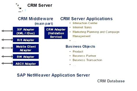 Sap Crm Middleware Consultant Resume by Sap Crm Middleware Tutorial Tcodes And Pdf Guides