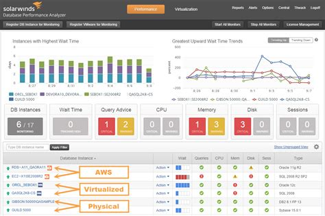 Solarwinds Help Desk Database by Sql Server Performance Tuning Monitoring Solarwinds