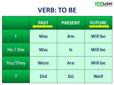 Verb To Be  Free English Tutorials
