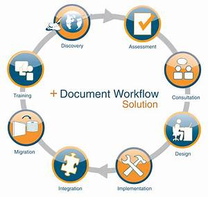 Mps workflow optimization abm federal for Document control workflow
