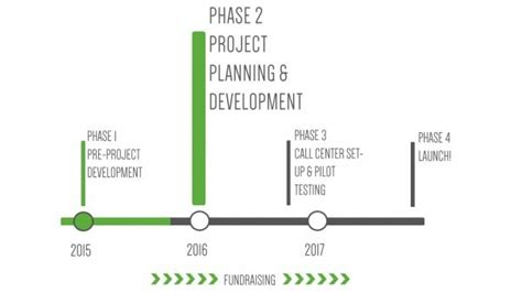 Time To Change Action Plan Template by 5 Developing Strategic And Action Plans Community Tool Box