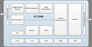 Sct3268td - Dmr  Dpmr Processor With Analog Mode