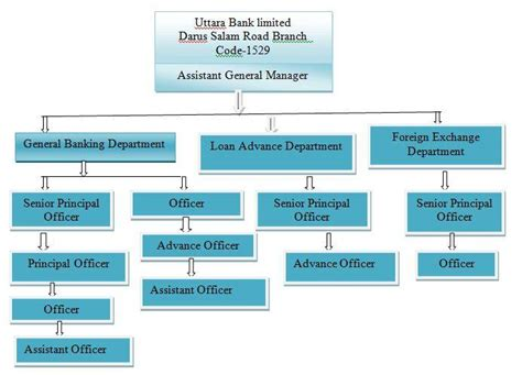 Overview Regarding Corporate Profile of Uttara Bank