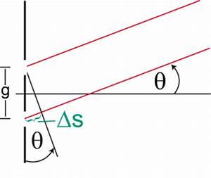 Wellenlänge Berechnen Doppelspalt : psi unsere projekte und informationsmaterial optik und ~ Themetempest.com Abrechnung