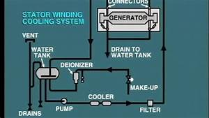 Lesson 8  Synchronous Generator Internal Winding Cooling