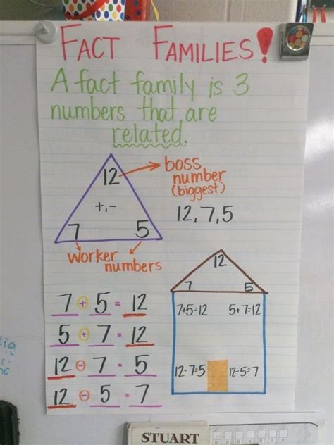 fact families anchor chart  images math charts