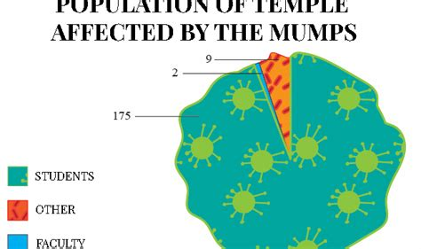 Mumps and Measles Outbreak