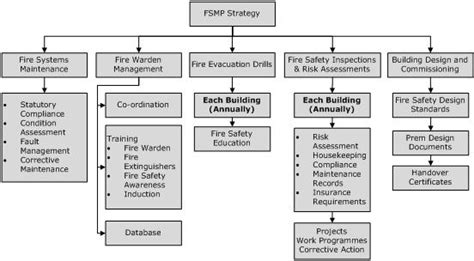 fire safety management policies  procedures