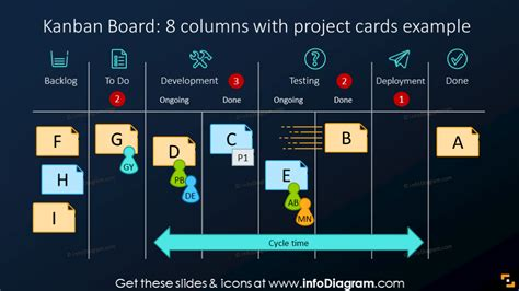 modern outline kanban boards powerpoint template agile